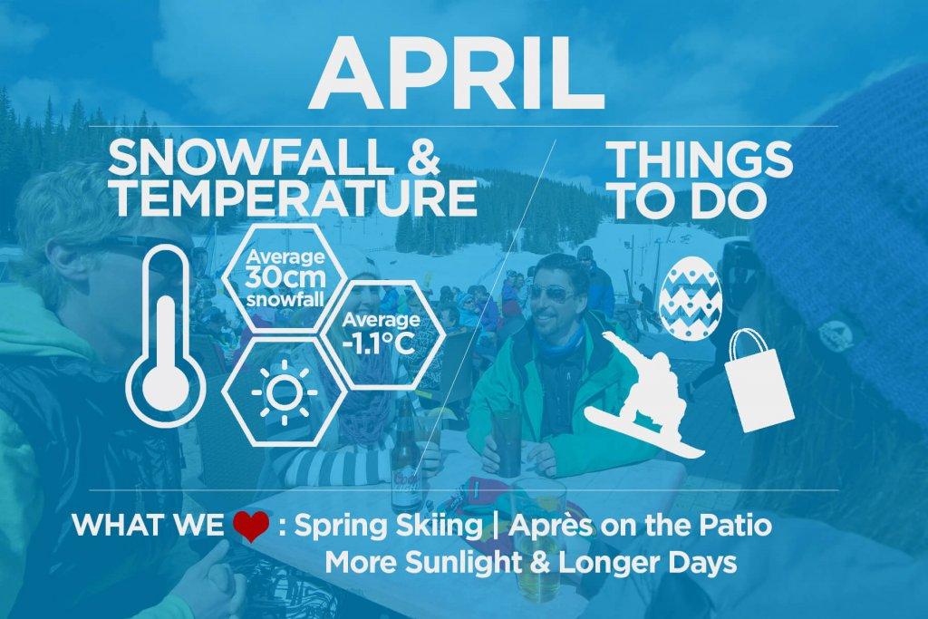 Sun Peaks in April